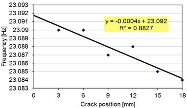 The trend-line plotted for the deflections  of the damaged beam with  different crack locations