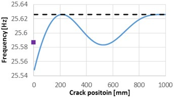 Natural frequencies evolution with the damage location, compared with the frequencies  of the healthy beam and the frequency drop due to the crack located at the fixed end