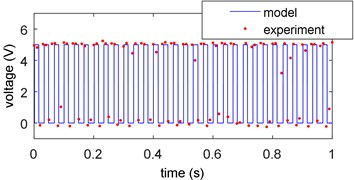 Voltage of the resistor