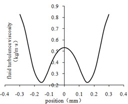 Fluid turbulent viscosity curve at the center line of different regions