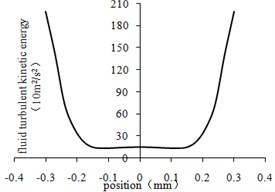 Fluid turbulent kinetic energy curve at the center line of different regions