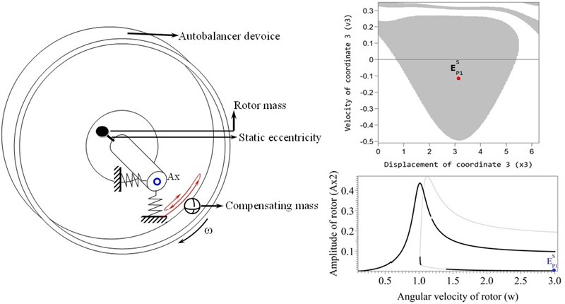 Study of the area of attraction of the auto-balancing mode in a ball-type automatic balancing device with a horizontal axis of rotation