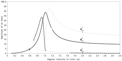 AFC of a rotor with an ABD in the direction of the axis y at bb= 2,875×10-3: a) AP1S – stable auto-balancing mode; BP1S – stable mode in the absence of automatic balancing, AP1U – unstable mode,  b) mode of superharmonic vibrations Р2, c) mode of superharmonic vibrations Р3