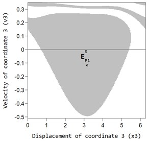 Area of attraction of the main P1 (grey area) auto-balancing mode at dimensionless rotor velocity ω= 3 and viscous friction coefficient: a) bb= 2,875×10-3, b) bb= 11,5×10-3 (the white area  is the area of attraction of superharmonic and non-periodic oscillations of the rotor system)