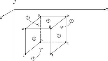 a) Rectangular 3D shell element SHELL181 [7],  b) fluid 3D element FLUID80 [7], c) contact element CONTAC52 [7]