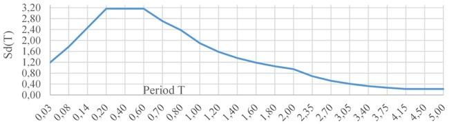 Response spectrum – type of spectrum 1