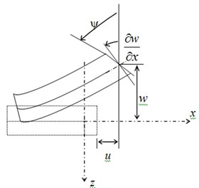 Reissner kinematics