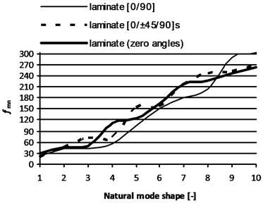 Natural frequencies [Hz] of the first ten  natural mode shapes of sandwich panels  with 80 mm thickness
