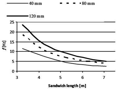First natural frequencies [Hz] of sandwich panels with symmetric [0/±45/90]s laminate  facings versus sandwich length