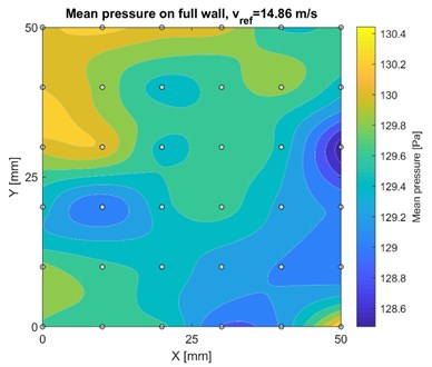 Mean wind pressure distribution on full wall