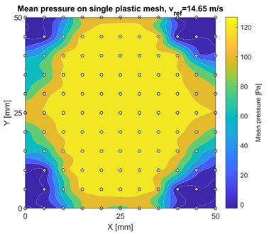 Mean wind pressure distribution  on single plastic mesh fabric