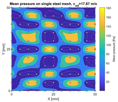 Mean wind pressure distribution  on single steel mesh fabric