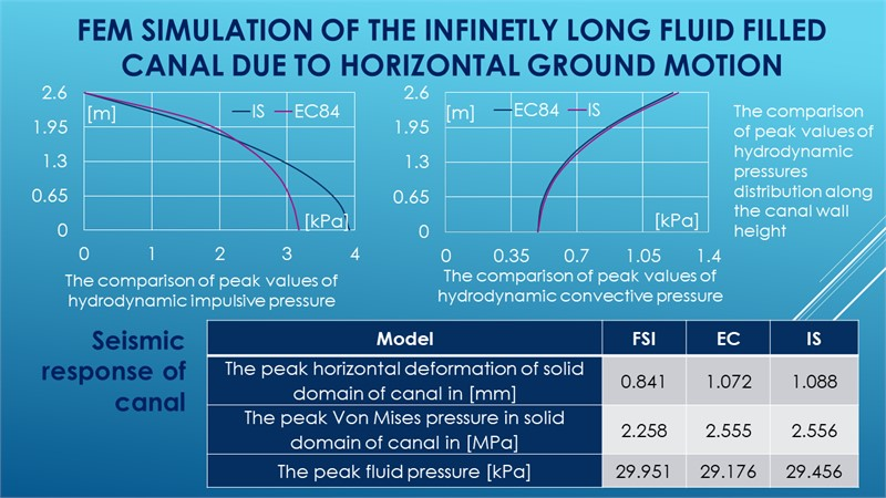FEM simulation of the endlessly long fluid filled canal due to horizontal ground motion