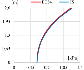 a) The comparison of peak values of hydrodynamic impulsive pressure distribution along the canal wall height by recommendation of EC8-4 and IS, b) the comparison of peak values of hydrodynamic convective pressure distribution along the tank height by recommendation of EC8-4 and IS