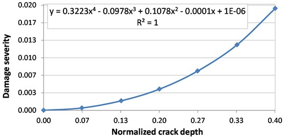 Damage severity evolution with the crack depth growth