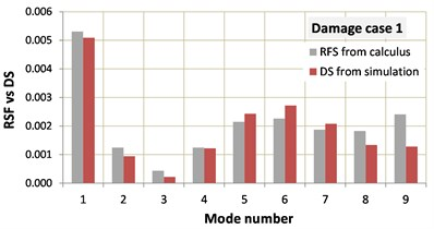 Comparison of the identified RFS with the DS of the three damage scenarios