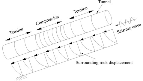 The tunnel subjected to alternating tension and compression during an earthquake