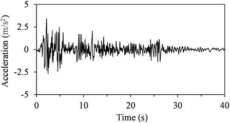 Time-acceleration curve