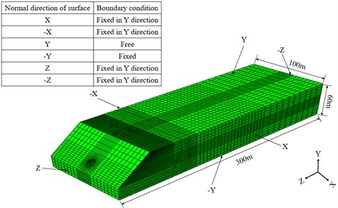 Discretization of the finite element mesh and the boundary conditions