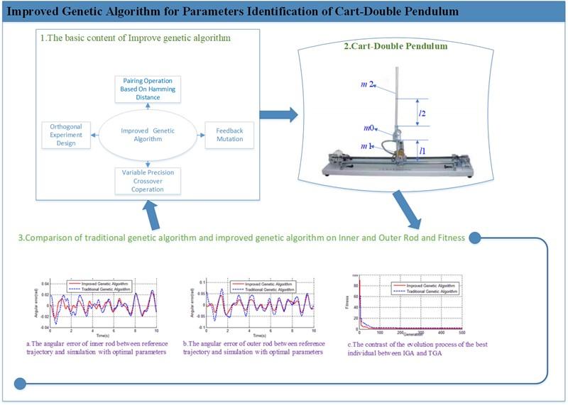 Improved genetic algorithm for parameters identification of cart-double pendulum
