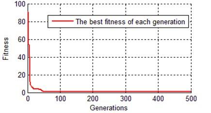 Evolution curve of best chromosome with IGA