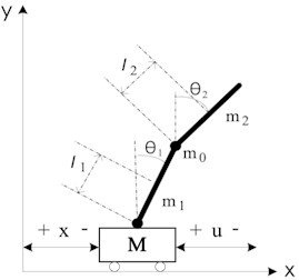 Physical structure of  cart double pendulum