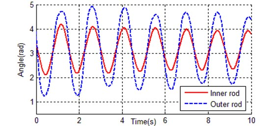 Real-time zero-input response curves