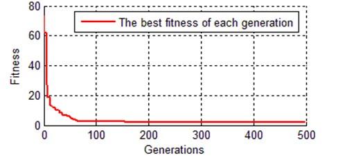 Evolution curve of best chromosome with TGA