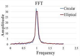 Response signal captured from the isolated structure for different friction pendulum radii