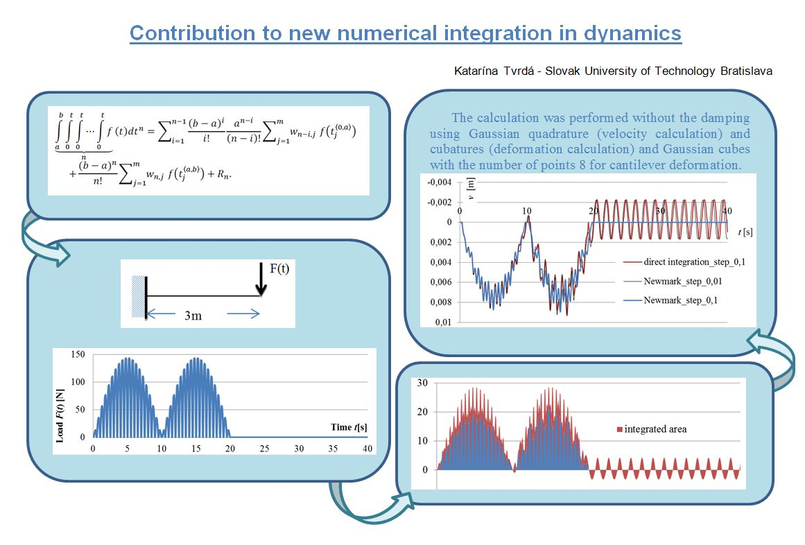 Contribution to new numerical integration in dynamics