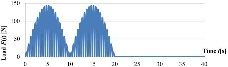The time dependence diagram of the dynamic load