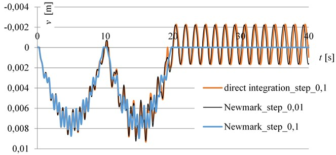 The time – deflection diagram