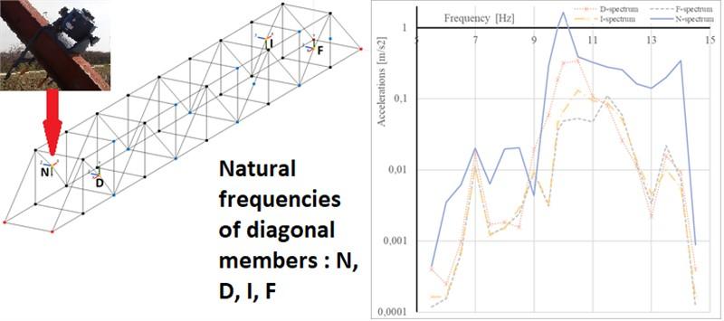 Experimental modal analysis of diagonal members