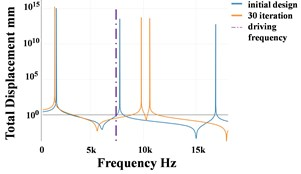 Optimization history: a) frequency, b) displacement, c) topology history, d) FRF
