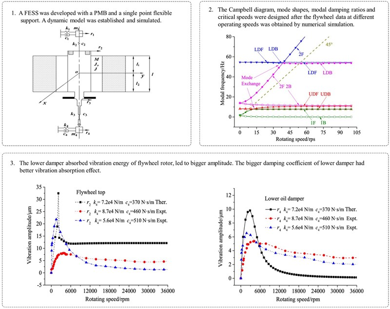 Dynamics research of a flywheel shafting with PMB and a single point flexible support