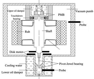 Flywheel rotor bearing system