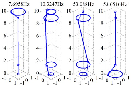 Modal frequency and mode shape (38 Hz)