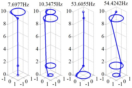 Modal frequency and mode shape (39 Hz)