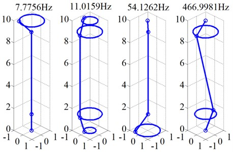 Modal frequency and mode shape (350 Hz)