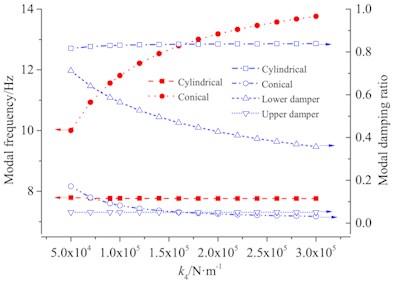 Lower damper stiffness influence