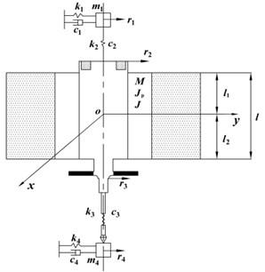 Dynamic model