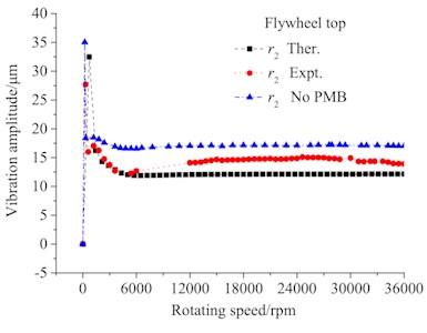 Amplitude of upper end of flywheel