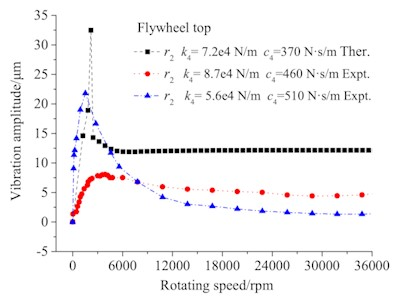 Flywheel top vibration with  different parameters
