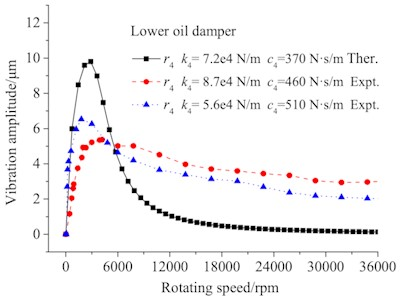 Lower damper vibration with  different parameters