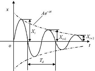 Vibration waveform