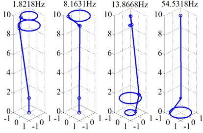 Modal frequency and mode shape (0 Hz)