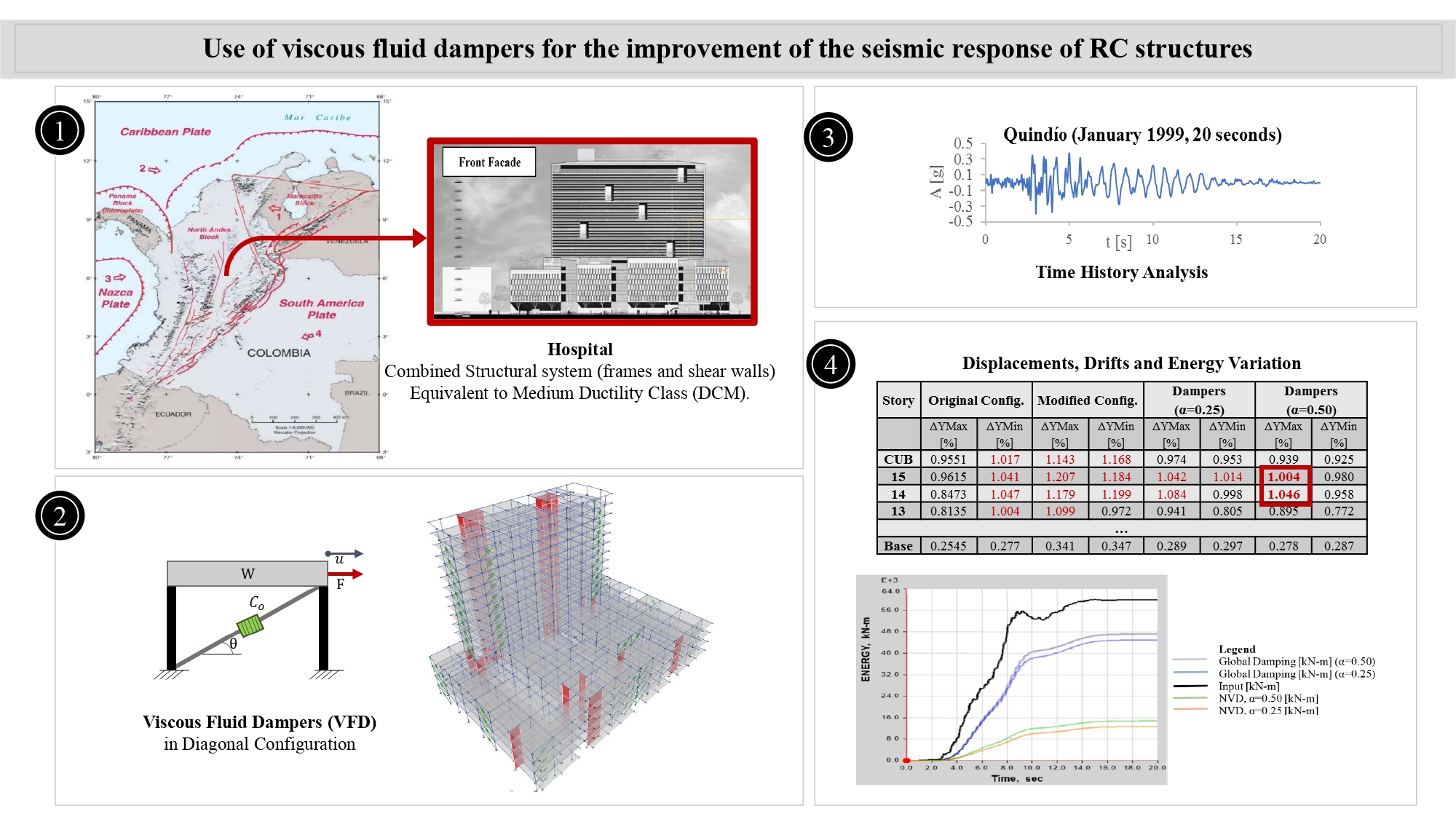 Use of viscous fluid dampers for the improvement of the