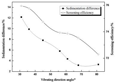 Comparison between sedimentation  difference and screening efficiency about  different vibrating direction angle
