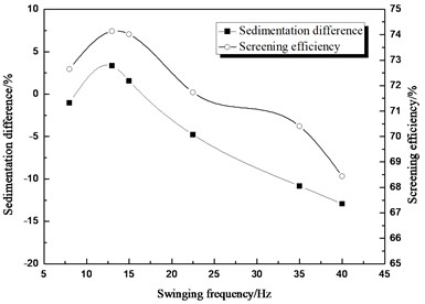 Comparison between sedimentation difference and screening efficiency about  the different swinging frequency
