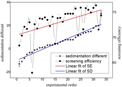 Comparison between screening efficiency and sedimentation different